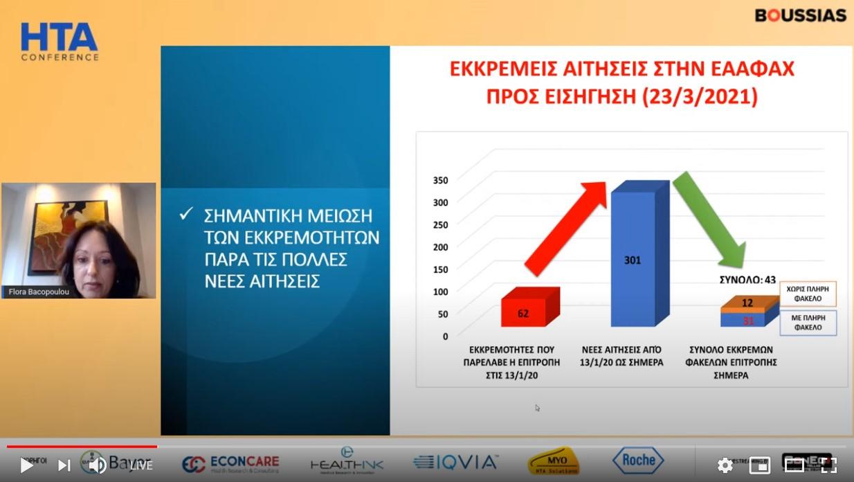 Φλώρα Μπακοπούλου, πρόεδρος Επιτροπής ΗΤΑ: Μέχρι τον Ιούλιο εισηγήσεις για όλα τα φάρμακα