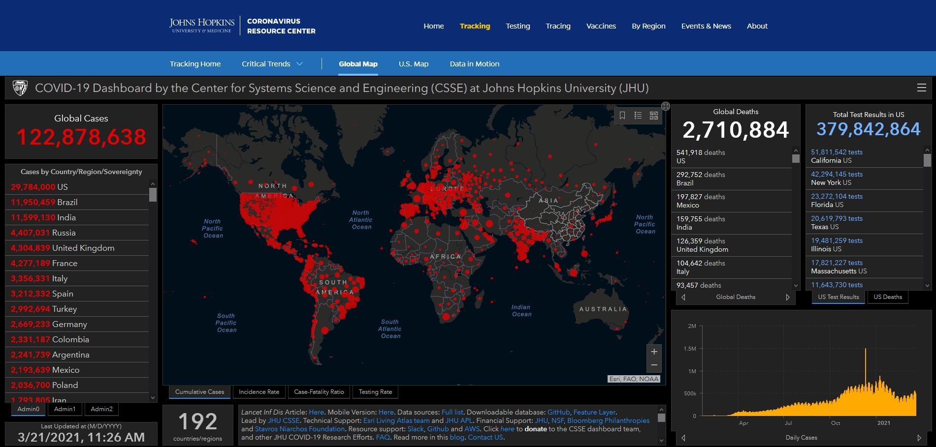 Κορύφωση της επιδημίας ανά την υφήλιο- τι αναφέρει η διεθνής βιβλιογραφία