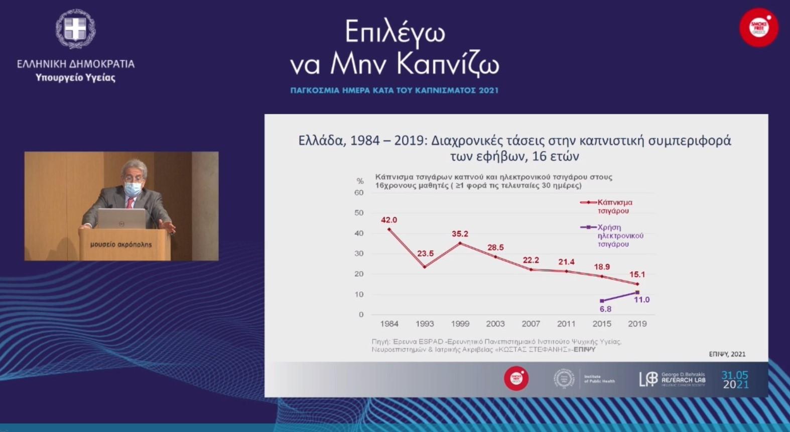 Στοιχεία για τον επιπολασμό του καπνίσματος στην Ελλάδα